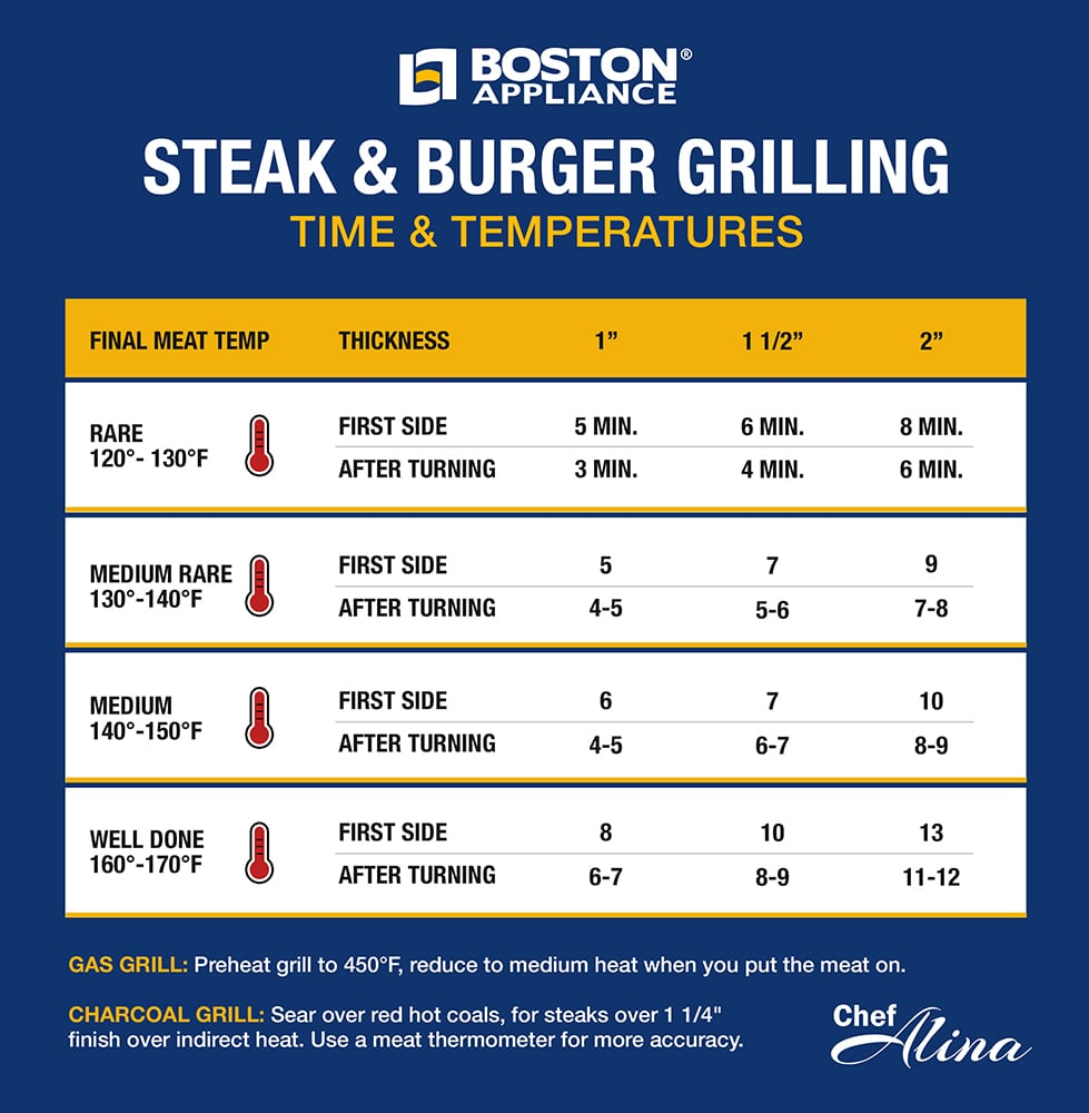 Steak & Burger Grilling Guide