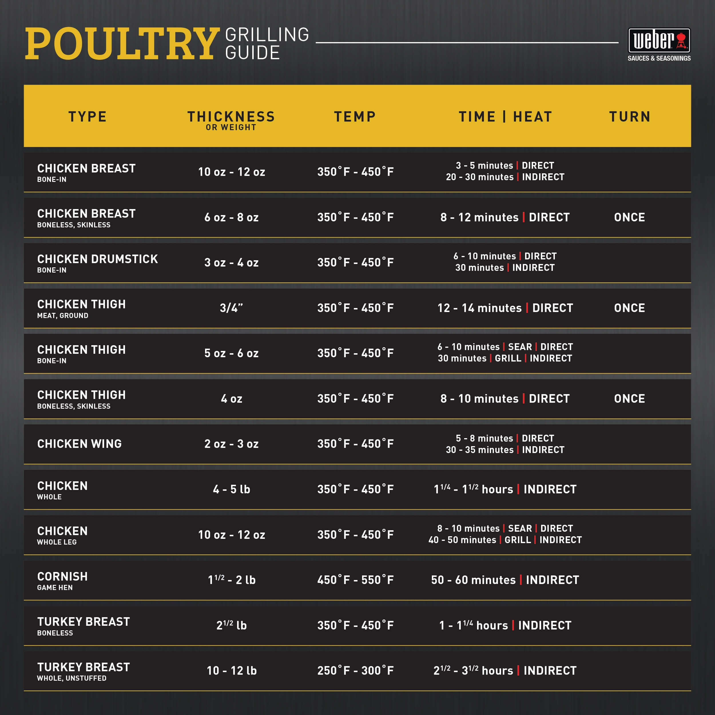 Poultry Grilling Guide